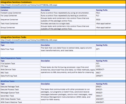 SSIS Component Naming Conventions